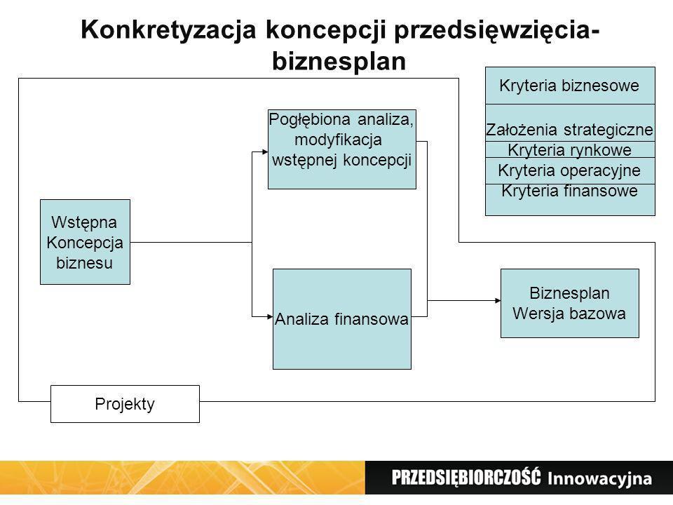 Konkretyzacja koncepcji przedsięwzięcia- biznesplan Wstępna Koncepcja biznesu Pogłębiona analiza, modyfikacja wstępnej koncepcji Analiza finansowa Biz