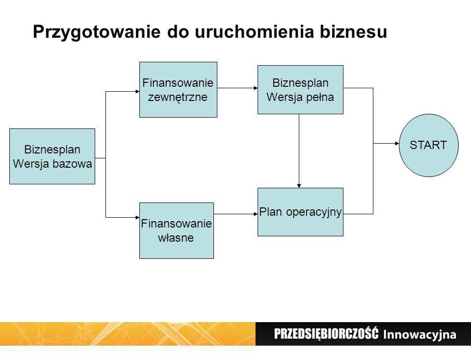 Formularz EDG-1 numer ewidencyjny PESEL, numer NIP, oznaczenie przedsiębiorcy (firmą przedsiębiorcy jest jego imię i nazwisko, przedsiębiorca może również wybrać dowolne określenie identyfikujące jego firmę, datę rozpoczęcia działalności gospodarczej (może być to dzień złożenia wniosku lub też późniejsza data), określenie przedmiotu wykonywanej działalności gospodarczej według Polskiej Klasyfikacji Działalności (PKD), przedmiot działalności określa się wpisując w odpowiednie rubryki 5-znakowe symbole według PKD 2007, pomocny link: http://www.stat.gov.pl/Klasyfikacje/www/com.gus.Search/ http://www.stat.gov.pl/Klasyfikacje/www/com.gus.Search/ miejsce zamieszkania i adres przedsiębiorcy, w przypadku stałego wykonywania działalności poza miejscem zamieszkania, należy także wskazać miejsce stałego wykonywania działalności, dane kontaktowe: numer telefonu i adres e- mail przedsiębiorcy.