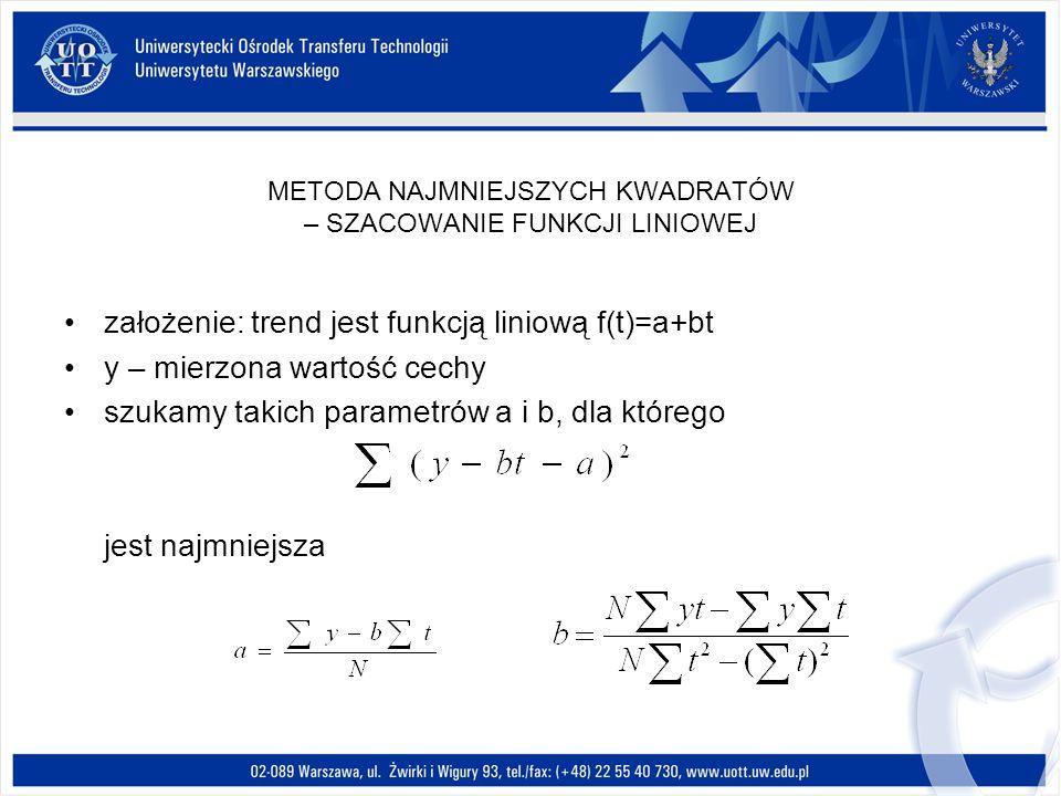METODA NAJMNIEJSZYCH KWADRATÓW – SZACOWANIE FUNKCJI LINIOWEJ założenie: trend jest funkcją liniową f(t)=a+bt y – mierzona wartość cechy szukamy takich