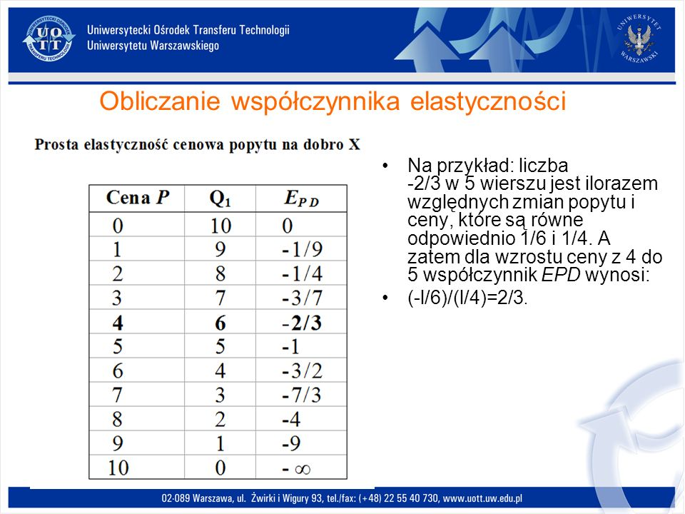 Obliczanie współczynnika elastyczności Na przykład: liczba -2/3 w 5 wierszu jest ilorazem względnych zmian popytu i ceny, które są równe odpowiednio 1