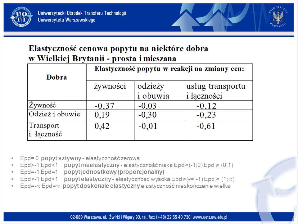 Epd= 0popyt sztywny - elastyczność zerowa Epd>-1 Epd<1 popyt nieelastyczny - elastyczność niska Epd (-1;0) Epd (0;1) Epd=-1 Epd=1 popyt jednostkowy (p