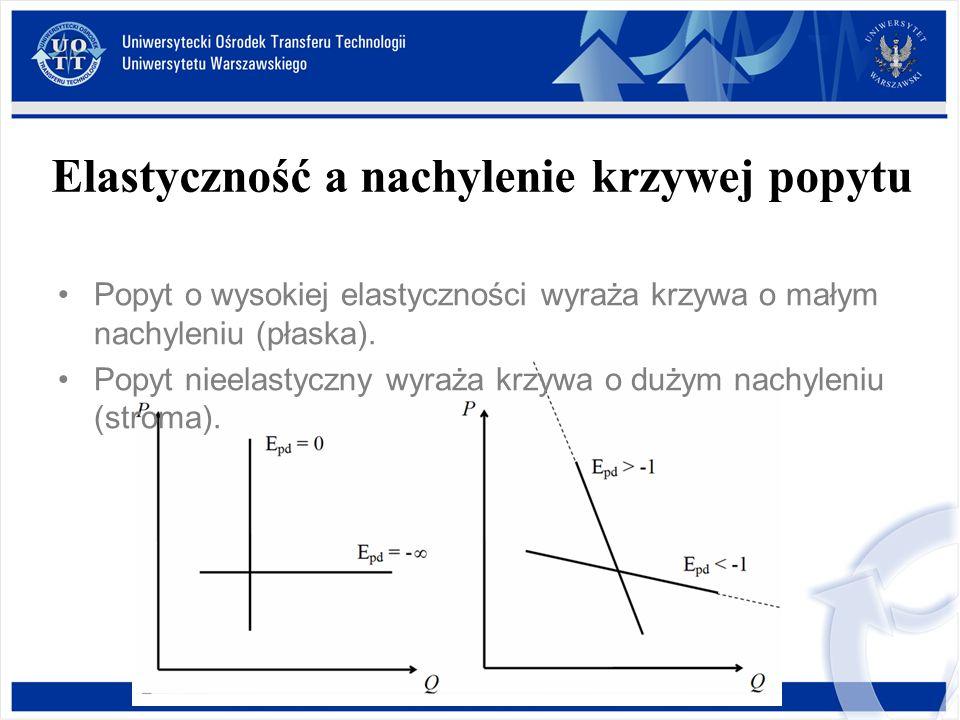 Popyt o wysokiej elastyczności wyraża krzywa o małym nachyleniu (płaska). Popyt nieelastyczny wyraża krzywa o dużym nachyleniu (stroma). Elastyczność