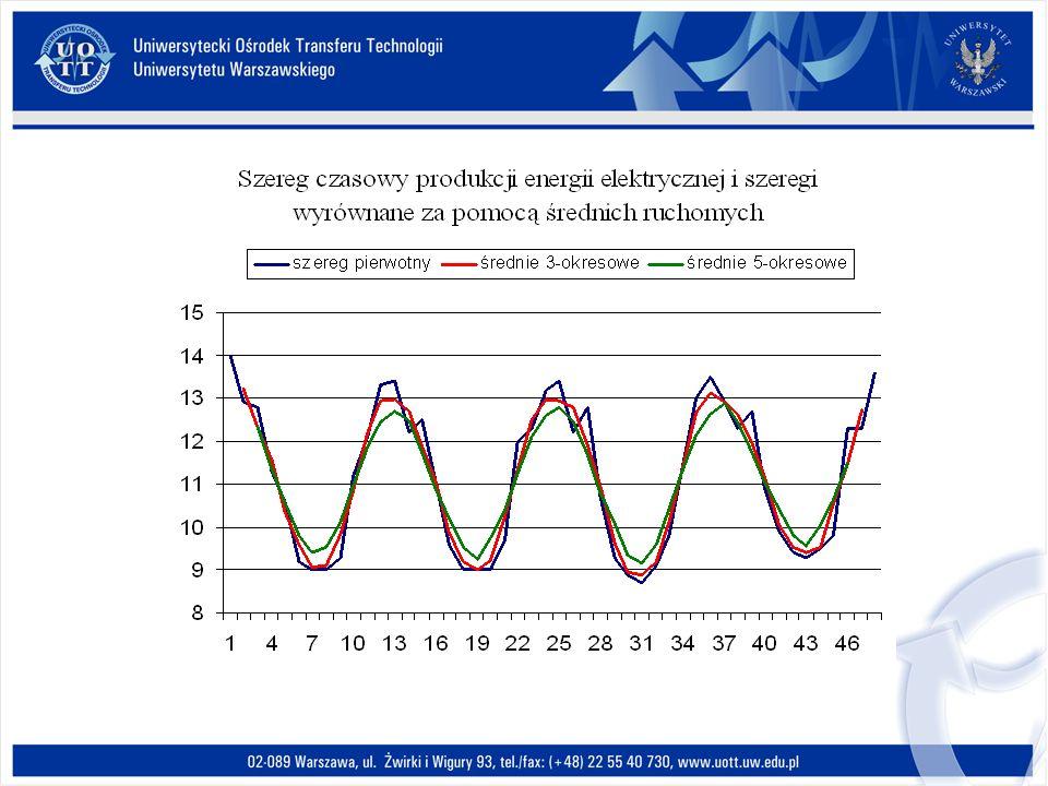Przykład elastyczności cenowej Współczynnik elastyczności cenowej popytu jest zwykle ujemny.
