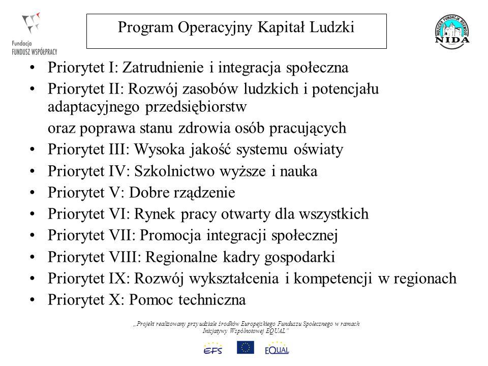 Projekt realizowany przy udziale środków Europejskiego Funduszu Społecznego w ramach Inicjatywy Wspólnotowej EQUAL Program Operacyjny Kapitał Ludzki Priorytet I: Zatrudnienie i integracja społeczna Priorytet II: Rozwój zasobów ludzkich i potencjału adaptacyjnego przedsiębiorstw oraz poprawa stanu zdrowia osób pracujących Priorytet III: Wysoka jakość systemu oświaty Priorytet IV: Szkolnictwo wyższe i nauka Priorytet V: Dobre rządzenie Priorytet VI: Rynek pracy otwarty dla wszystkich Priorytet VII: Promocja integracji społecznej Priorytet VIII: Regionalne kadry gospodarki Priorytet IX: Rozwój wykształcenia i kompetencji w regionach Priorytet X: Pomoc techniczna