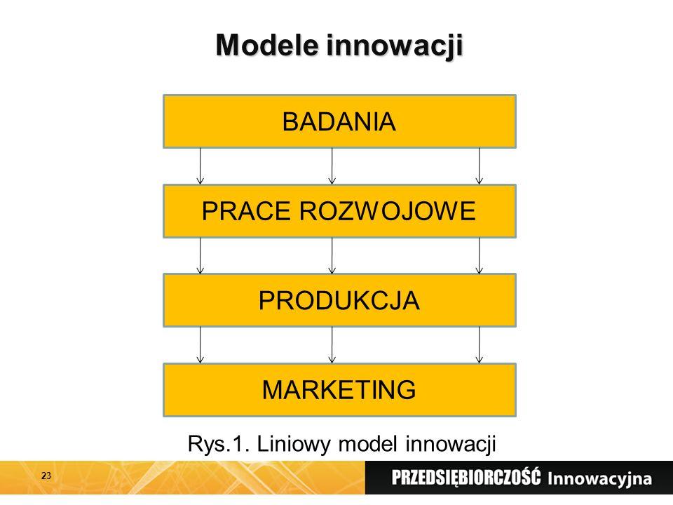 Modele innowacji 23 BADANIA PRACE ROZWOJOWE PRODUKCJA MARKETING Rys.1. Liniowy model innowacji