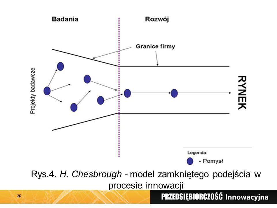 26 Rys.4. H. Chesbrough - model zamkniętego podejścia w procesie innowacji