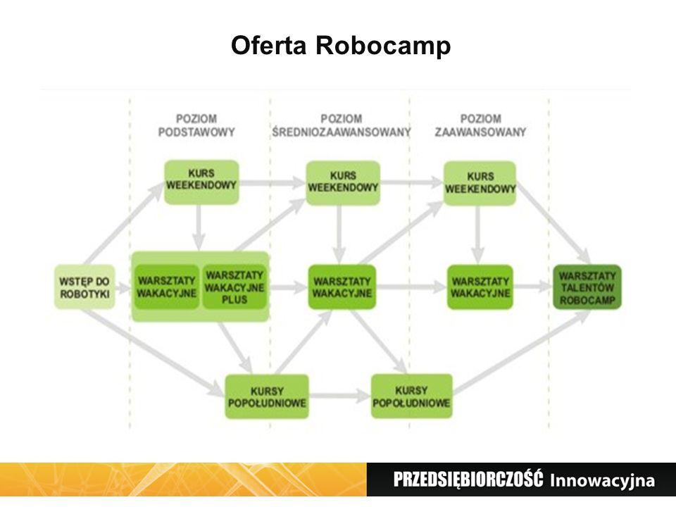 Oferta Robocamp