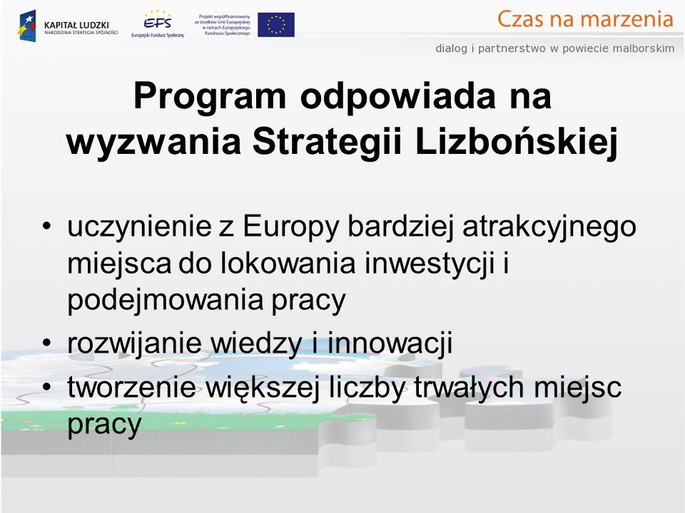 Program odpowiada na wyzwania Strategii Lizbońskiej uczynienie z Europy bardziej atrakcyjnego miejsca do lokowania inwestycji i podejmowania pracy rozwijanie wiedzy i innowacji tworzenie większej liczby trwałych miejsc pracy