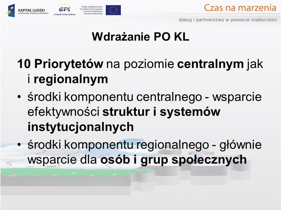 Wdrażanie PO KL 10 Priorytetów na poziomie centralnym jak i regionalnym środki komponentu centralnego - wsparcie efektywności struktur i systemów instytucjonalnych środki komponentu regionalnego - głównie wsparcie dla osób i grup społecznych
