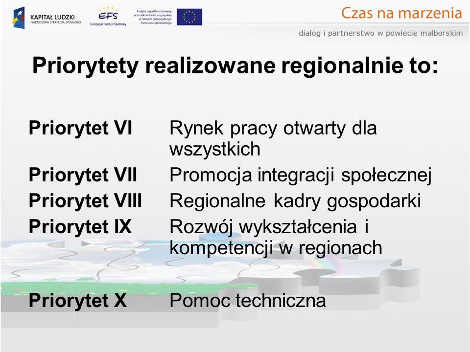 Priorytety realizowane regionalnie to: Priorytet VI Rynek pracy otwarty dla wszystkich Priorytet VII Promocja integracji społecznej Priorytet VIII Regionalne kadry gospodarki Priorytet IX Rozwój wykształcenia i kompetencji w regionach Priorytet X Pomoc techniczna