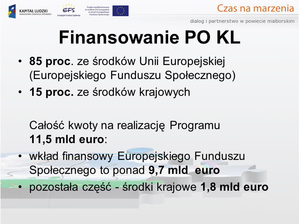 Finansowanie PO KL 85 proc.