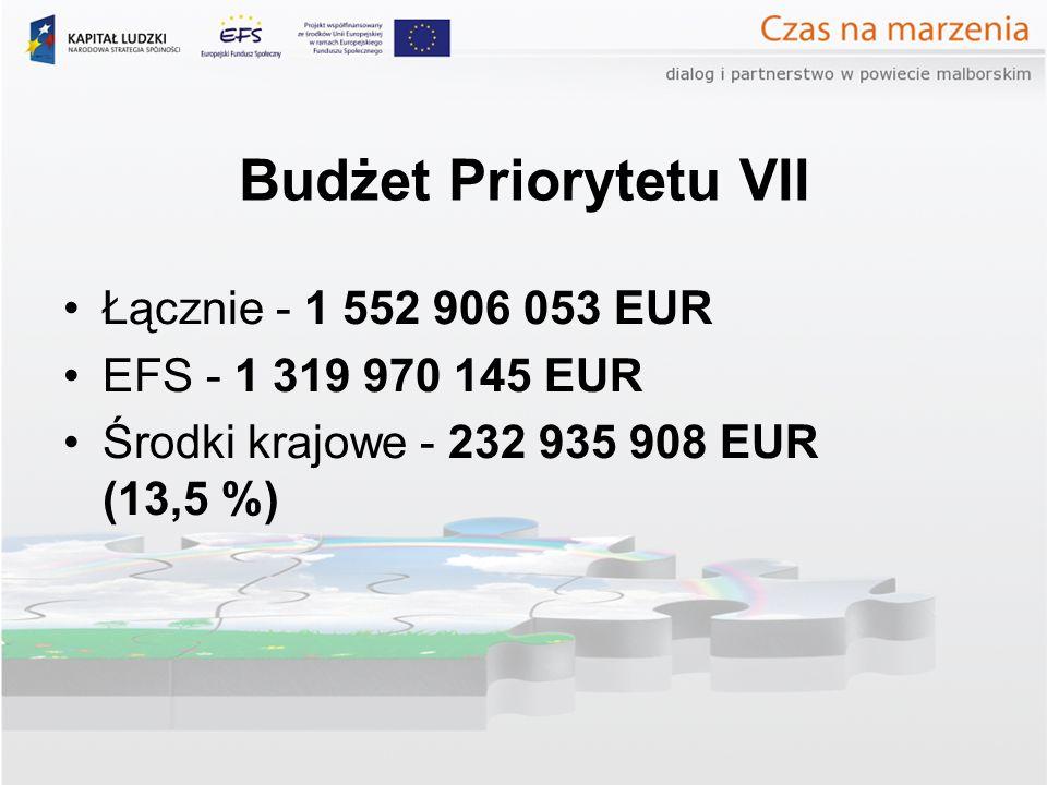 Budżet Priorytetu VII Łącznie - 1 552 906 053 EUR EFS - 1 319 970 145 EUR Środki krajowe - 232 935 908 EUR (13,5 %)