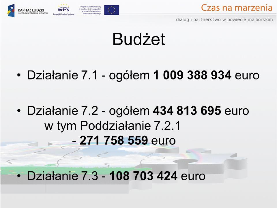 Budżet Działanie 7.1 - ogółem 1 009 388 934 euro Działanie 7.2 - ogółem 434 813 695 euro w tym Poddziałanie 7.2.1 - 271 758 559 euro Działanie 7.3 - 108 703 424 euro
