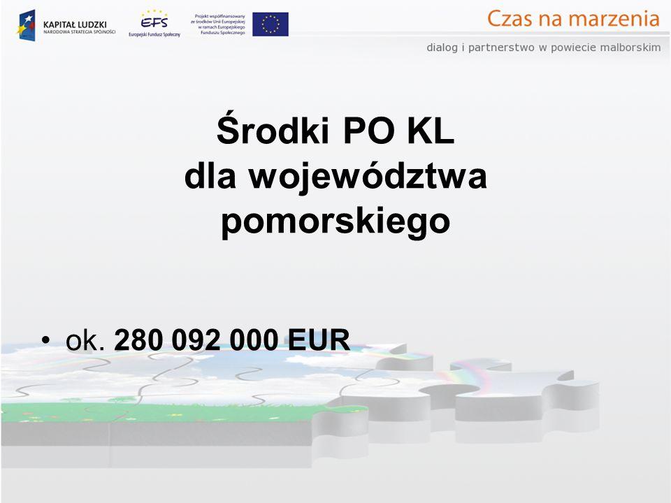 Środki PO KL dla województwa pomorskiego ok. 280 092 000 EUR