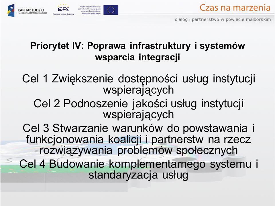 Priorytet IV: Poprawa infrastruktury i systemów wsparcia integracji Cel 1 Zwiększenie dostępności usług instytucji wspierających Cel 2 Podnoszenie jakości usług instytucji wspierających Cel 3 Stwarzanie warunków do powstawania i funkcjonowania koalicji i partnerstw na rzecz rozwiązywania problemów społecznych Cel 4 Budowanie komplementarnego systemu i standaryzacja usług