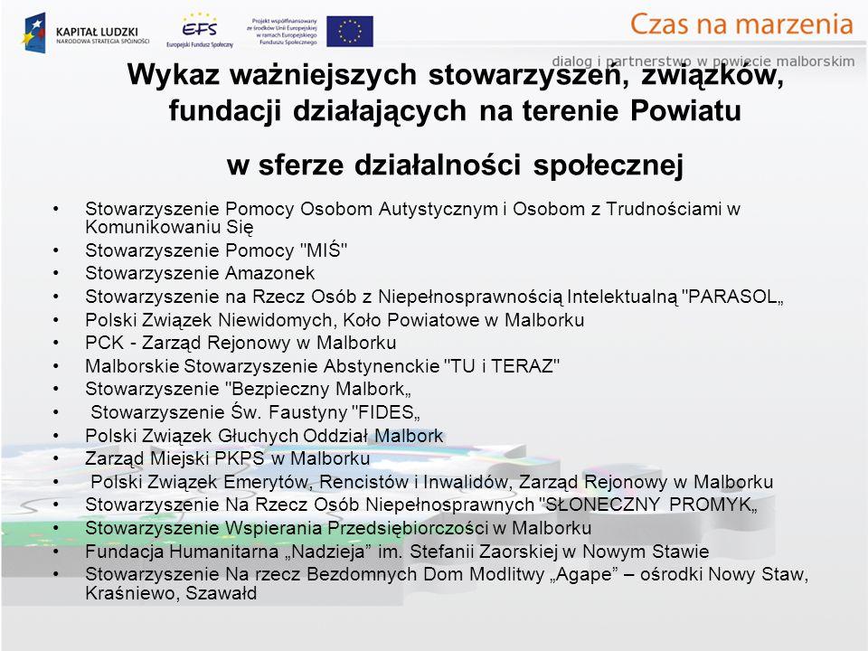 Wykaz ważniejszych stowarzyszeń, związków, fundacji działających na terenie Powiatu w sferze działalności społecznej Stowarzyszenie Pomocy Osobom Autystycznym i Osobom z Trudnościami w Komunikowaniu Się Stowarzyszenie Pomocy MIŚ Stowarzyszenie Amazonek Stowarzyszenie na Rzecz Osób z Niepełnosprawnością Intelektualną PARASOL Polski Związek Niewidomych, Koło Powiatowe w Malborku PCK - Zarząd Rejonowy w Malborku Malborskie Stowarzyszenie Abstynenckie TU i TERAZ Stowarzyszenie Bezpieczny Malbork Stowarzyszenie Św.