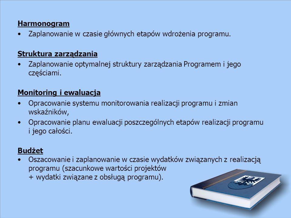 Harmonogram Zaplanowanie w czasie głównych etapów wdrożenia programu.