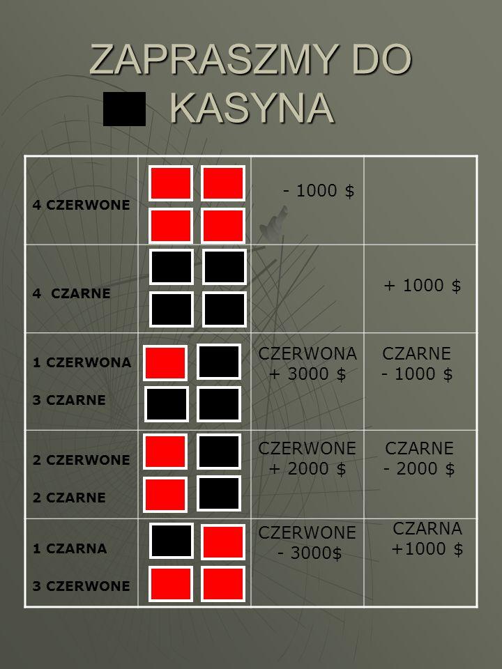 ZAPRASZMY DO KASYNA 4 CZERWONE 4 CZARNE 1 CZERWONA 3 CZARNE 2 CZERWONE 2 CZARNE 1 CZARNA 3 CZERWONE - 1000 $ + 1000 $ CZERWONA + 3000 $ CZARNE - 1000 $ CZERWONE + 2000 $ CZARNE - 2000 $ CZERWONE - 3000$ CZARNA +1000 $