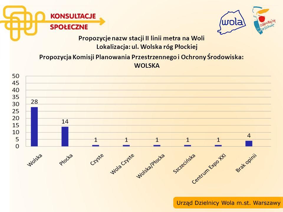 13 Propozycje nazw stacji II linii metra na Woli Lokalizacja: ul. Wolska róg Płockiej Propozycja Komisji Planowania Przestrzennego i Ochrony Środowisk