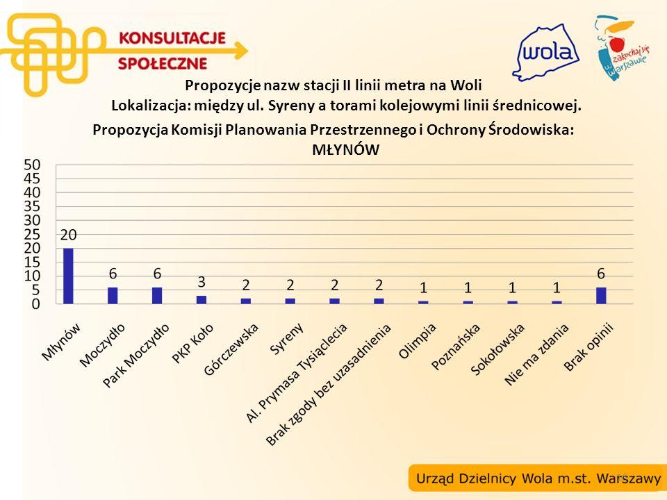 16 Propozycje nazw stacji II linii metra na Woli Lokalizacja: między ul. Syreny a torami kolejowymi linii średnicowej. Propozycja Komisji Planowania P
