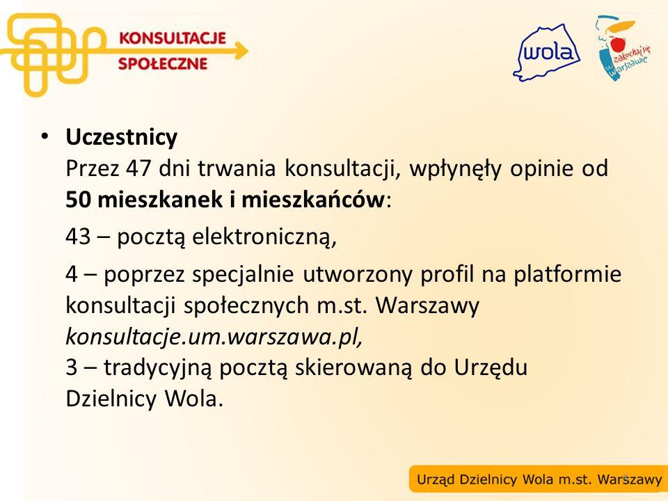 19 Propozycje nazw stacji II linii metra na Woli Lokalizacja: między ul.