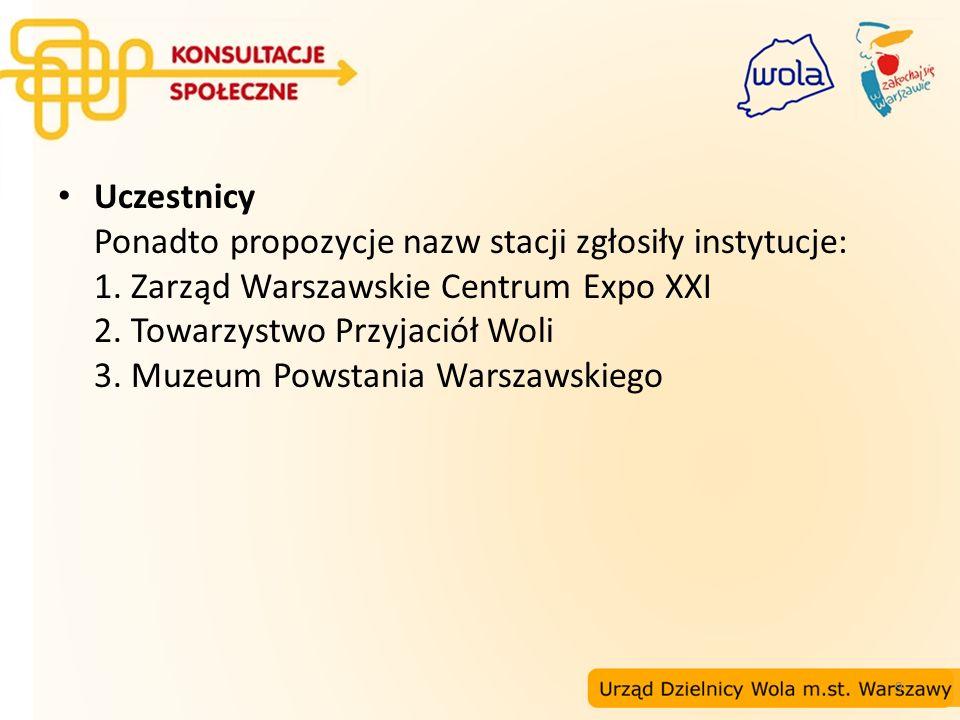 10 Propozycje nazw stacji II linii metra na Woli Lokalizacja: Rondo Daszyńskiego Propozycja Komisji Planowania Przestrzennego i Ochrony Środowiska: MIRÓW