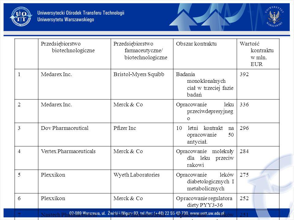 Przedsiębiorstwo biotechnologiczne Przedsiębiorstwo farmaceutyczne/ biotechnologiczne Obszar kontraktuWartość kontraktu w mln. EUR 1Medarex Inc.Bristo