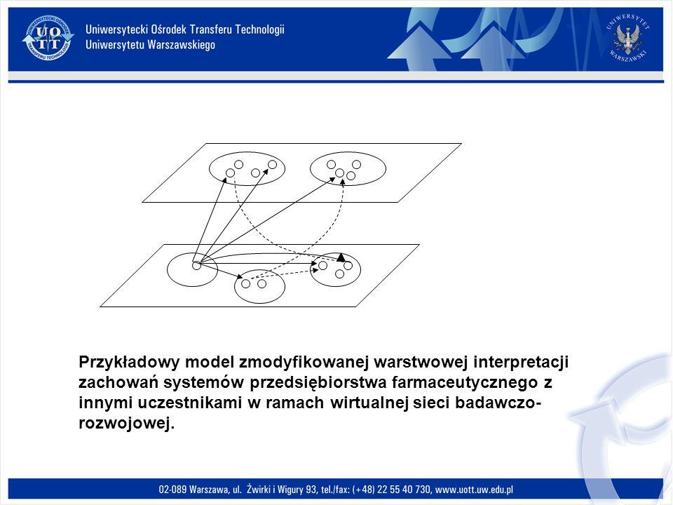 Przykładowy model zmodyfikowanej warstwowej interpretacji zachowań systemów przedsiębiorstwa farmaceutycznego z innymi uczestnikami w ramach wirtualne