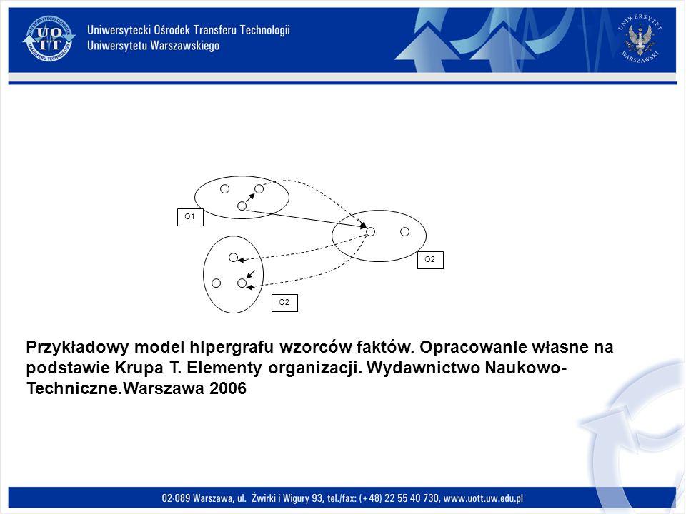 O1 O2 Przykładowy model hipergrafu wzorców faktów. Opracowanie własne na podstawie Krupa T. Elementy organizacji. Wydawnictwo Naukowo- Techniczne.Wars