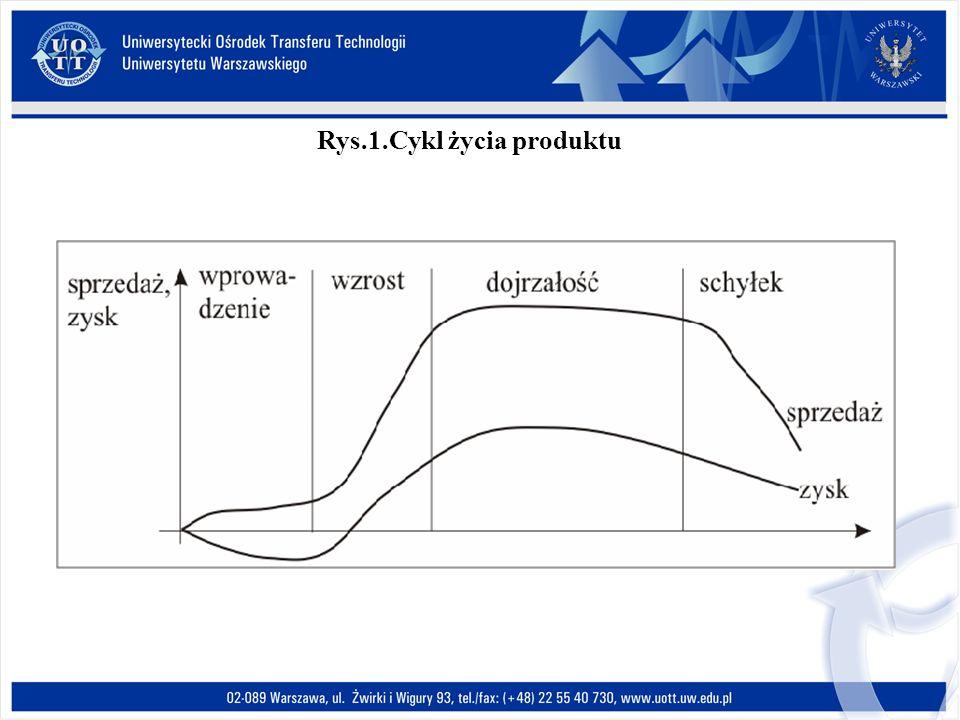 Rys.1.Cykl życia produktu