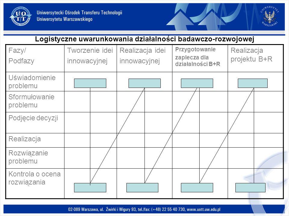 Logistyczne uwarunkowania działalności badawczo-rozwojowej Fazy/ Podfazy Tworzenie idei innowacyjnej Realizacja idei innowacyjnej Przygotowanie zaplec