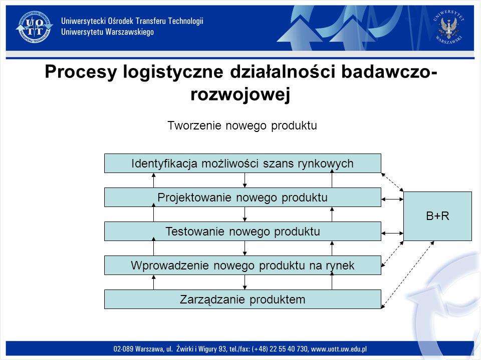 Procesy logistyczne działalności badawczo- rozwojowej Tworzenie nowego produktu Identyfikacja możliwości szans rynkowych Projektowanie nowego produktu