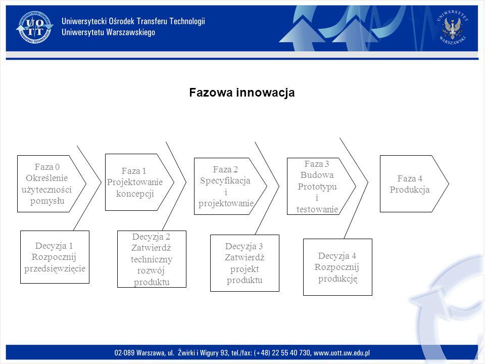 Faza 0 Określenie użyteczności pomysłu Faza 1 Projektowanie koncepcji Faza 2 Specyfikacja i projektowanie Faza 3 Budowa Prototypu i testowanie Faza 4