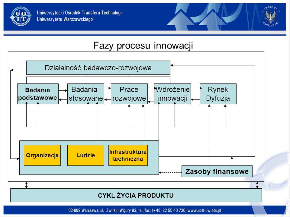 Fazy procesu innowacji Badania podstawowe Badania stosowane Prace rozwojowe Wdrożenie innowacji Rynek Dyfuzja Działalność badawczo-rozwojowa Organizac