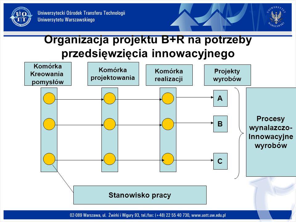Organizacja projektu B+R na potrzeby przedsięwzięcia innowacyjnego A B C Komórka Kreowania pomysłów Komórka projektowania Komórka realizacji Projekty