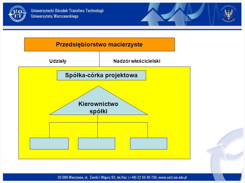Procesy logistyczne działalności badawczo- rozwojowej Tworzenie nowego produktu Identyfikacja możliwości szans rynkowych Projektowanie nowego produktu Testowanie nowego produktu Wprowadzenie nowego produktu na rynek Zarządzanie produktem B+R