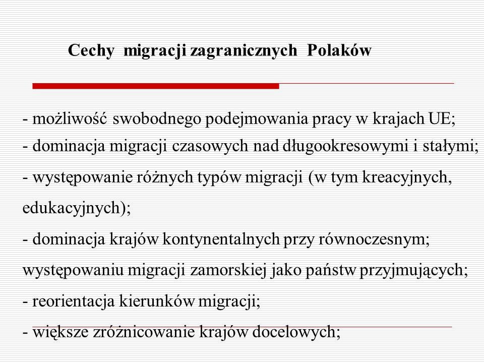 Cechy migracji zagranicznych Polaków - możliwość swobodnego podejmowania pracy w krajach UE; - dominacja migracji czasowych nad długookresowymi i stałymi; - występowanie różnych typów migracji (w tym kreacyjnych, edukacyjnych); - dominacja krajów kontynentalnych przy równoczesnym; występowaniu migracji zamorskiej jako państw przyjmujących; - reorientacja kierunków migracji; - większe zróżnicowanie krajów docelowych;