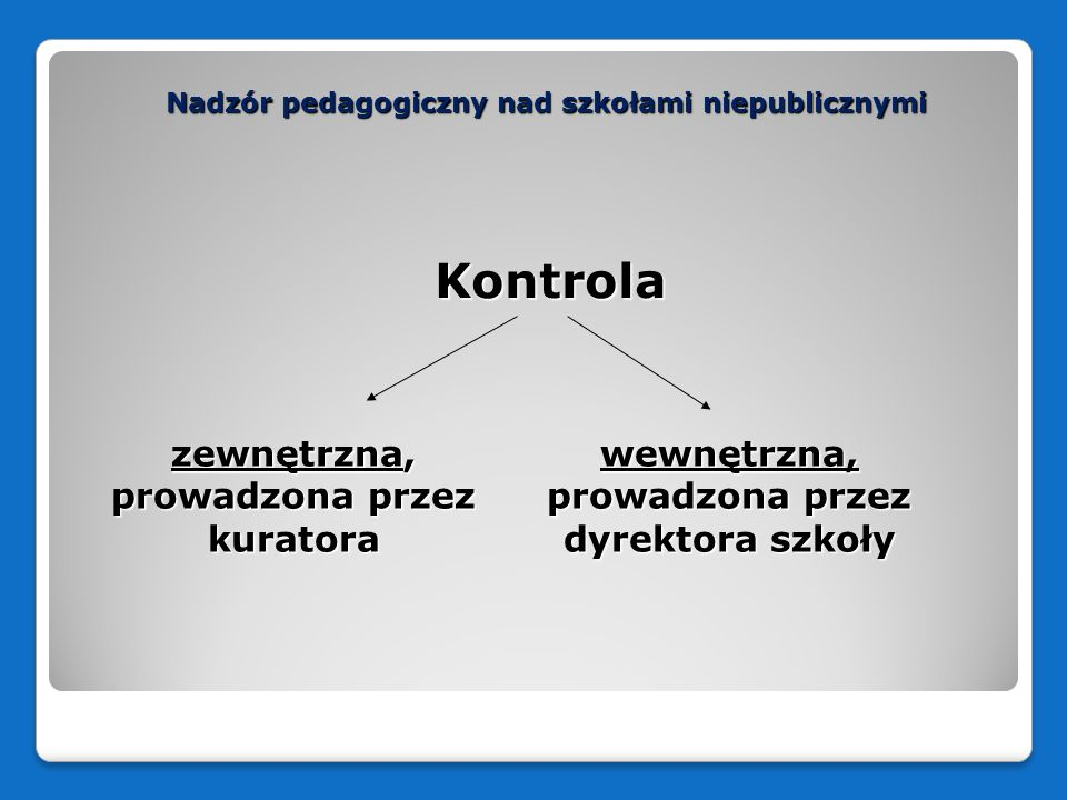 Nadzór pedagogiczny nad szkołami niepublicznymi Kontrola Kontrola zewnętrzna, prowadzona przez kuratora wewnętrzna, prowadzona przez dyrektora szkoły