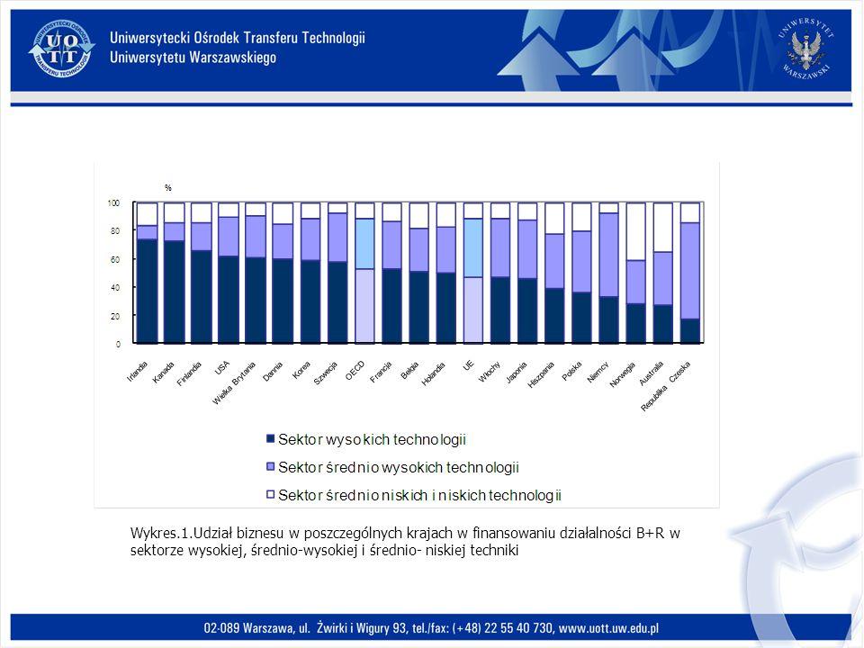 Wykres.1.Udział biznesu w poszczególnych krajach w finansowaniu działalności B+R w sektorze wysokiej, średnio-wysokiej i średnio- niskiej techniki