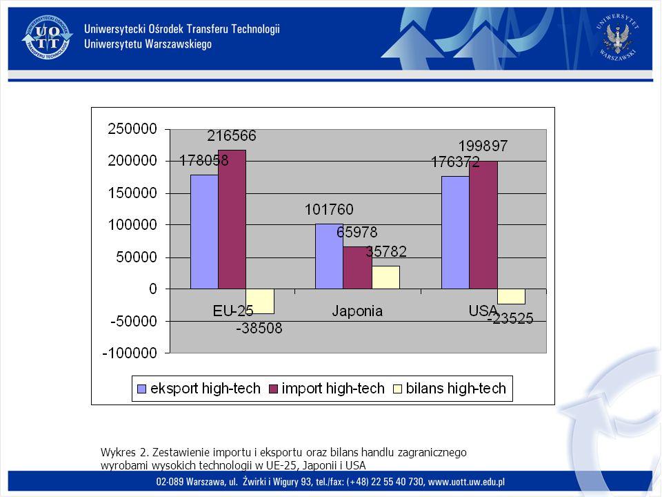 Wykres 2. Zestawienie importu i eksportu oraz bilans handlu zagranicznego wyrobami wysokich technologii w UE-25, Japonii i USA