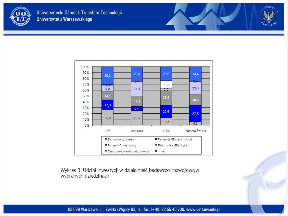 Wykres 3. Udział inwestycji w działalność badawczo-rozwojową w wybranych dziedzinach