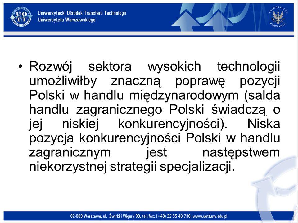 Rozwój sektora wysokich technologii umożliwiłby znaczną poprawę pozycji Polski w handlu międzynarodowym (salda handlu zagranicznego Polski świadczą o