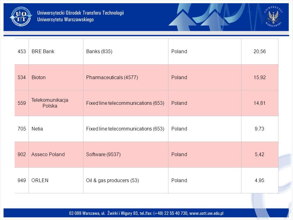 453BRE BankBanks (835)Poland20,56 534BiotonPharmaceuticals (4577)Poland15,92 559 Telekomunikacja Polska Fixed line telecommunications (653)Poland14,81