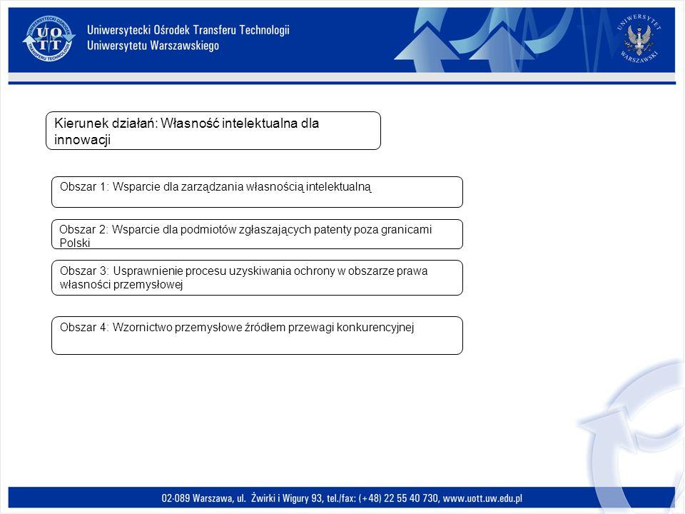 Kierunek działań: Własność intelektualna dla innowacji Obszar 1: Wsparcie dla zarządzania własnością intelektualną Obszar 2: Wsparcie dla podmiotów zg