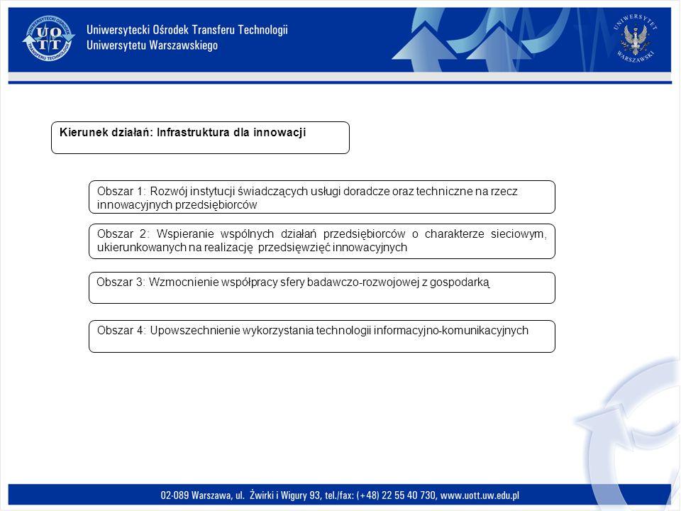 Kierunek działań: Infrastruktura dla innowacji Obszar 1: Rozwój instytucji świadczących usługi doradcze oraz techniczne na rzecz innowacyjnych przedsi