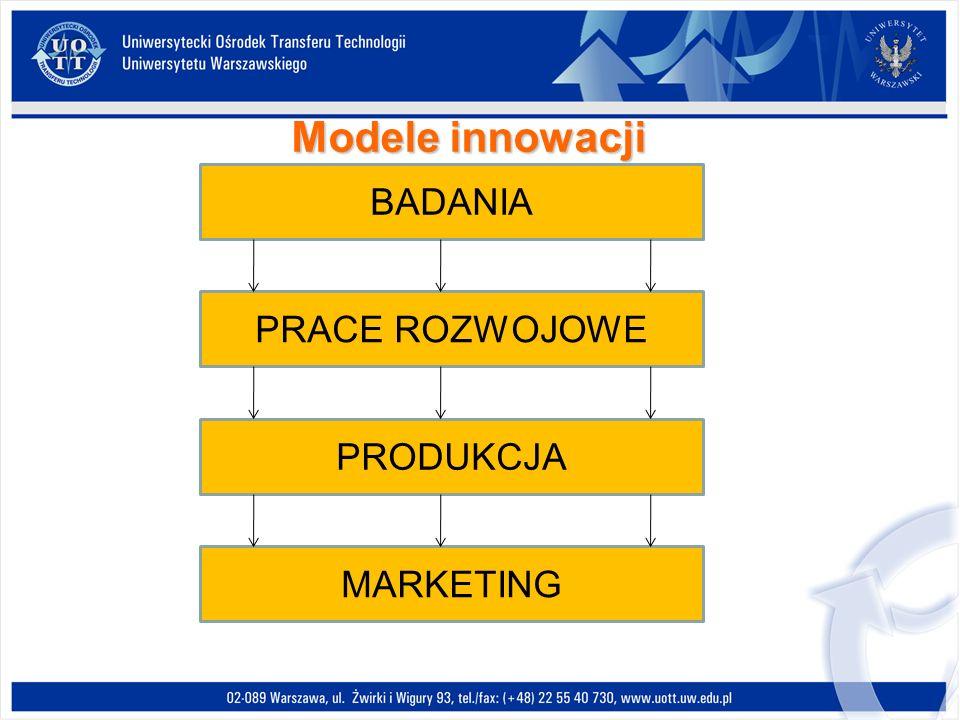 BADANIA PRACE ROZWOJOWE PRODUKCJA MARKETING Modele innowacji