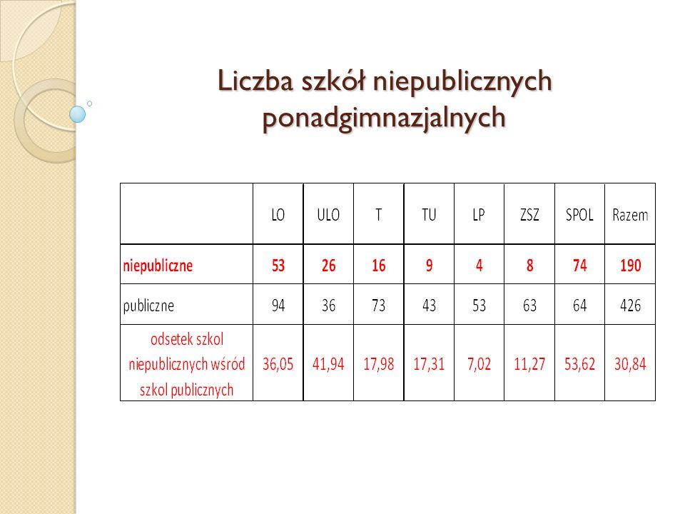 Liczba szkół niepublicznych ponadgimnazjalnych