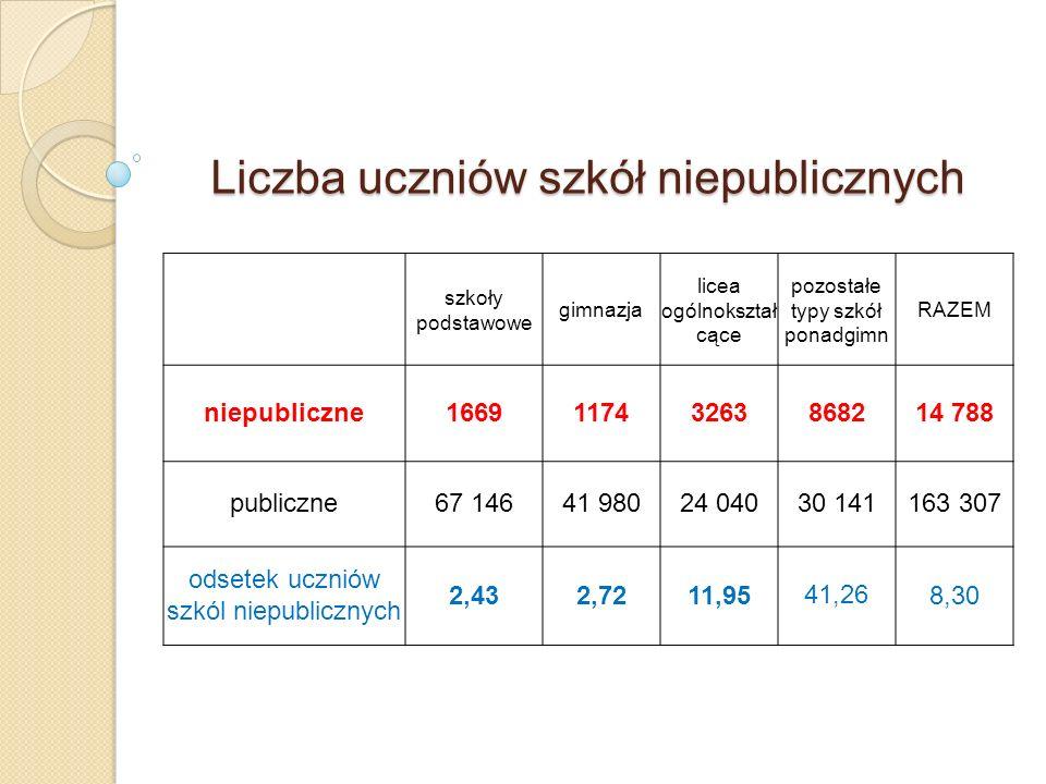 Liczba uczniów szkół niepublicznych szkoły podstawowe gimnazja licea ogólnokształ cące pozostałe typy szkół ponadgimn RAZEM niepubliczne16691174326386