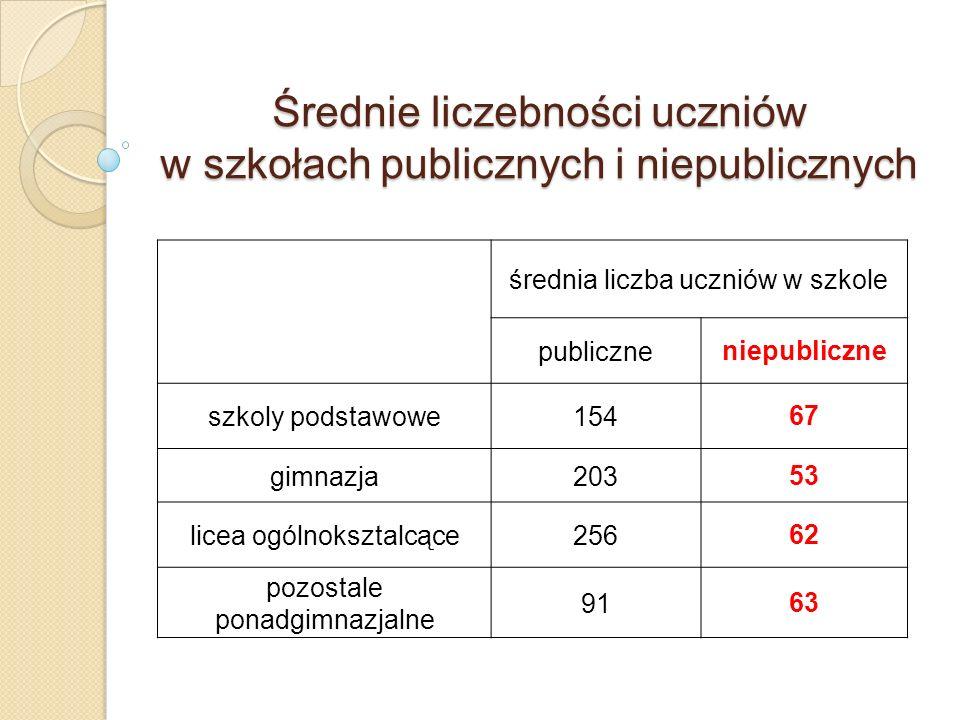 Średnie liczebności uczniów w szkołach publicznych i niepublicznych średnia liczba uczniów w szkole publiczneniepubliczne szkoly podstawowe15467 gimna