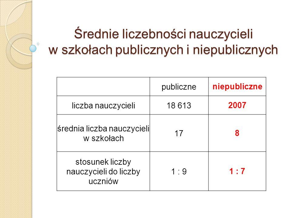 Średnie liczebności nauczycieli w szkołach publicznych i niepublicznych publiczneniepubliczne liczba nauczycieli18 6132007 średnia liczba nauczycieli